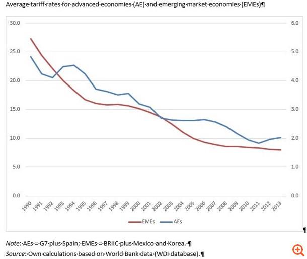 """Η """"εξαφάνιση"""" της παγκοσμιοποίησης"""