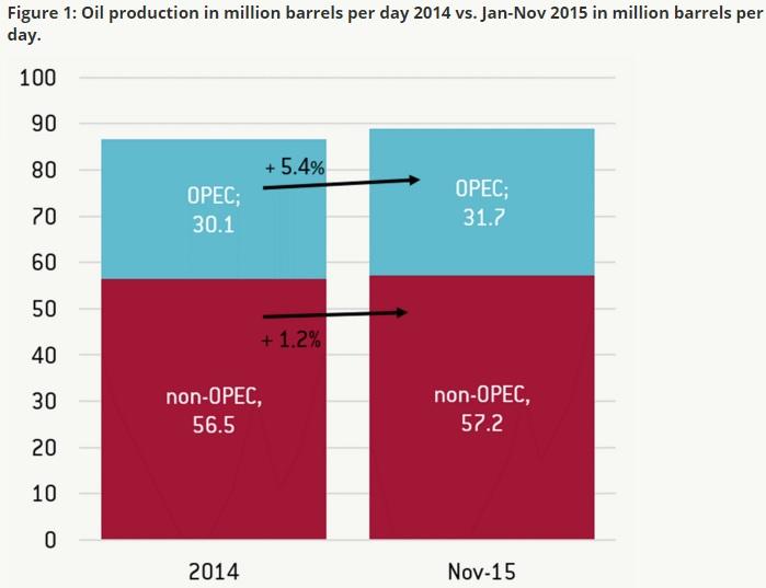 Τι υποδηλώνει η πτώση των τιμών του πετρελαίου
