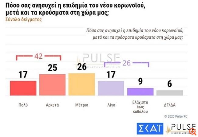 Δημοσκόπηση Pulse: Το 76% εγκρίνει τα μέτρα στον Έβρο - 14 μονάδες το προβάδισμα της ΝΔ