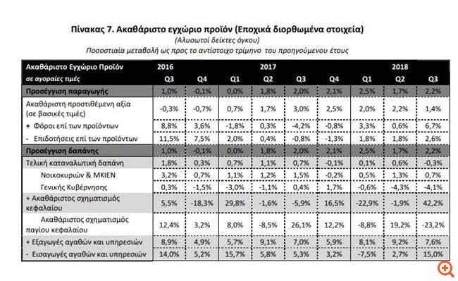 ΕΛΣΤΑΤ: Σε ελεύθερη πτώση 23,2% οι επενδύσεις -Στάση πληρωμών δημοσίου