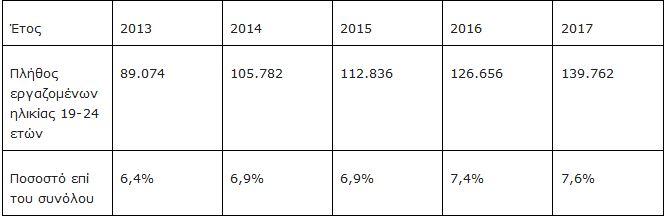 Πάνω από 193.000 οι νέοι που αμείβονται με υποκατώτατο μισθό έως 428 ευρώ