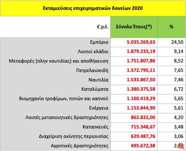 ΕΕΤ: Δεν μπορούν όλοι να πάρουν δάνεια - Κατ' αρχήν ναι στην