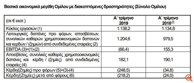 ΔΕΗ: Ζημιές 205,1 εκατ. ευρώ το α' τρίμηνο