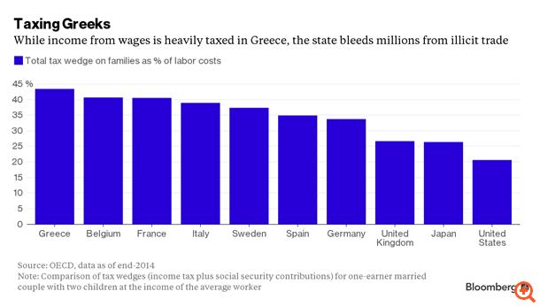 Οι Έλληνες να αποφύγουν τις περικοπές... καπνίζοντας