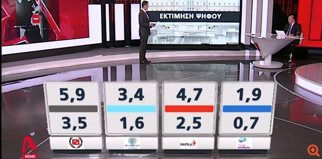 Metron εκτίμηση ψήφου 2