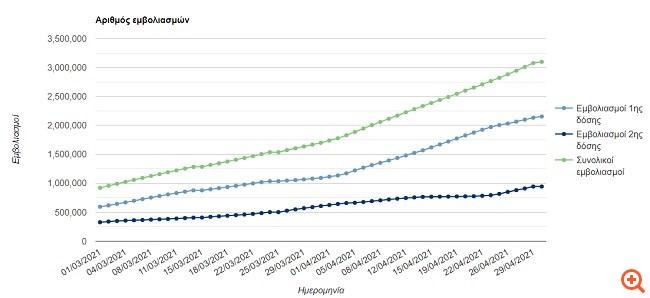 Κορονοϊός: 21.995 εμβολιασμοί το τελευταίο 24ωρο - 944.123 άτομα έχουν εμβολιαστεί πλήρως