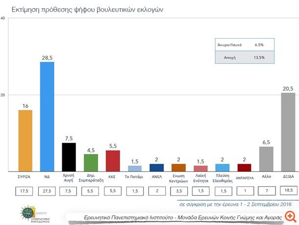 Δημοσκόπηση ΠΑΜΑΚ: 12,5 μονάδες μπροστά η ΝΔ στην πρόθεση ψήφου