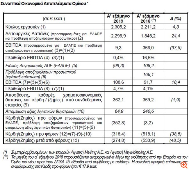 ΔΕΗ: Ζημιές 274,8 εκατ. ευρώ το α΄ εξάμηνο του 2019