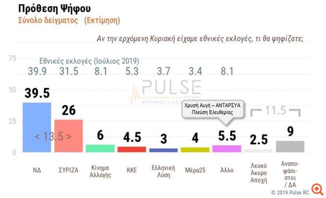 Pulse: Προβάδισμα 13,5 μονάδων για τη ΝΔ έναντι του ΣΥΡΙΖΑ