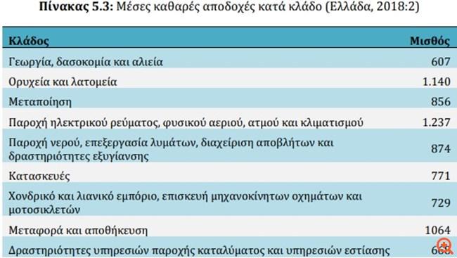 Αυτός είναι ο χάρτης των αποδοχών ανά επάγγελμα και κλάδο στην Ελλάδα