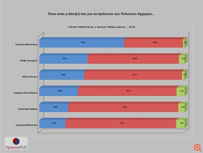 Έρευνα Opinion Poll: 17,1 μονάδες μπροστά από τον ΣΥΡΙΖΑ η ΝΔ