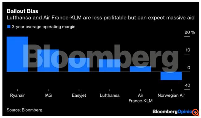 Ο O'Leary της Ryanair έχει δίκιο να είναι έξαλλος με τα κρατικά πακέτα δισ. ευρώ στις Air France-KLM και Lufthansa