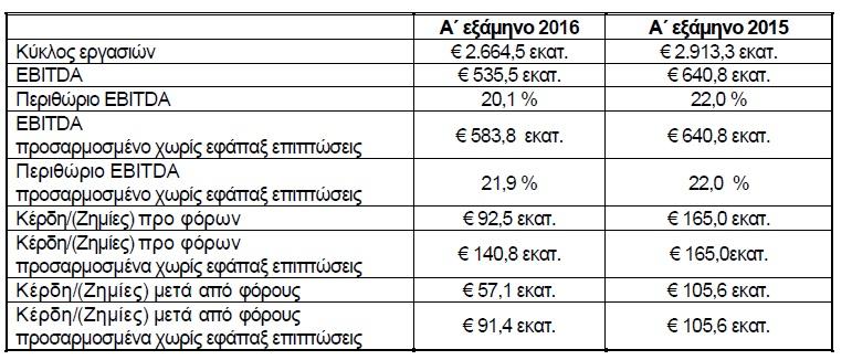 ΔΕΗ: Κέρδη €51,7 εκατ. το α΄ εξάμηνο