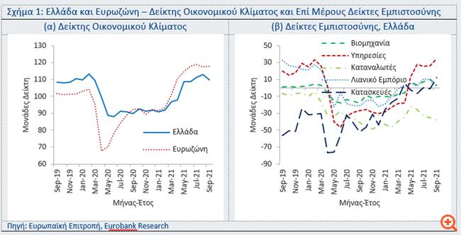 Eurobank: Διόρθωση του δείκτη οικονομικού κλίματος τον Σεπτέμβριο 2021