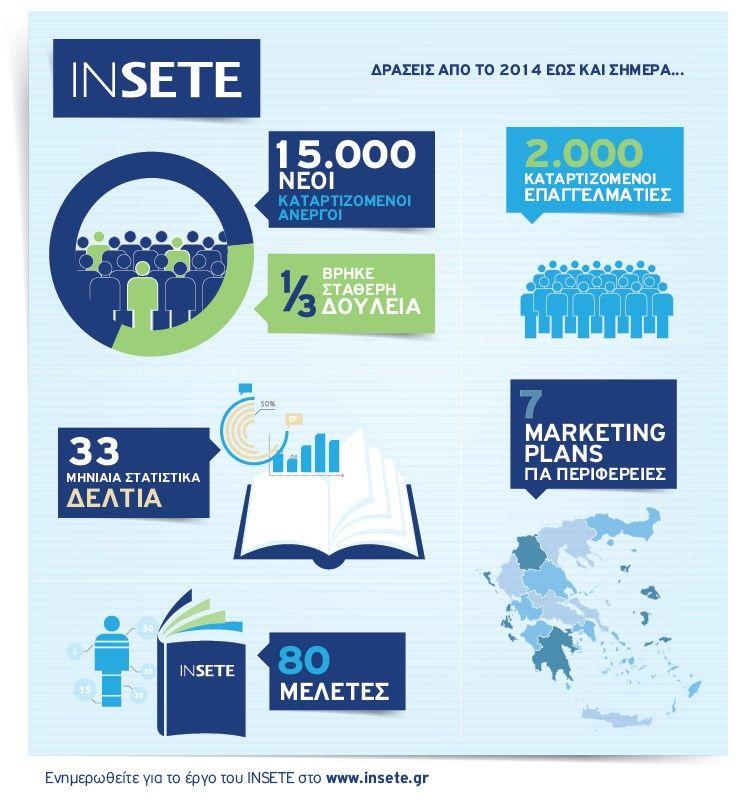 Η τόνωση της απασχόλησης στις προτεραιότητες του Ινστιτούτου του ΣΕΤΕ