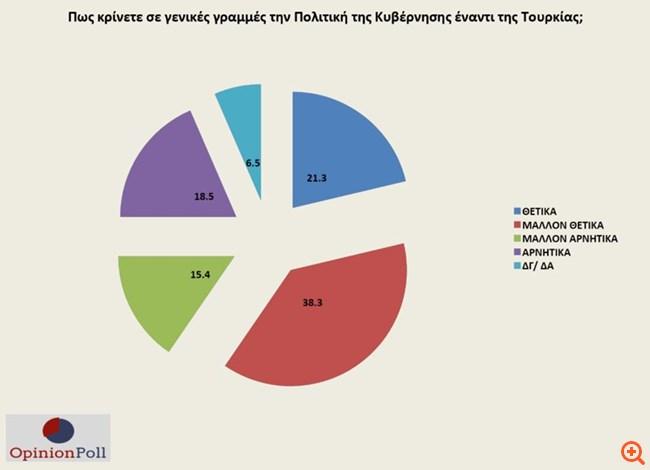 """Δημοσκόπηση Opinion Poll: Προβάδισμα 17 μονάδων για ΝΔ - Κύριο """"αγκάθι"""" το μεταναστευτικό"""