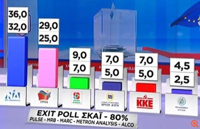 Θρίαμβο για τη Νέα Δημοκρατία δείχνει το τελικό exit poll