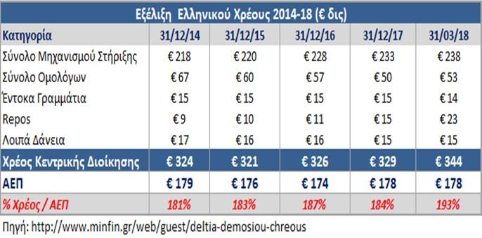 ΣΟΚ! Αύξησε 15 δις Ευρώ το χρέος στο 1ο τρίμηνο του 2018