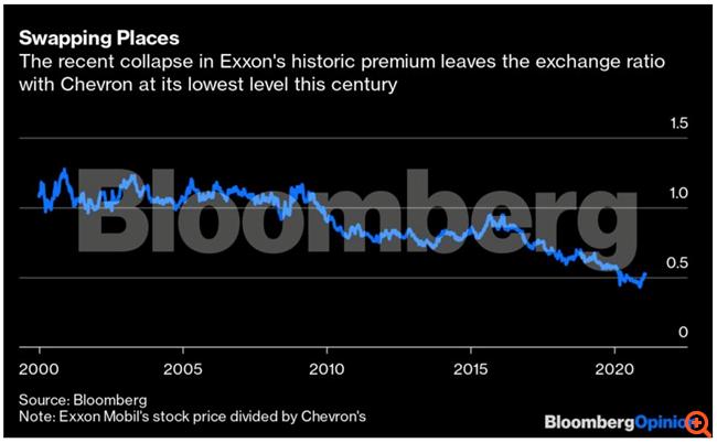 Πετρέλαιο: Τι σημαίνουν οι φήμες περί συγχώνευσης Exxon - Chevron