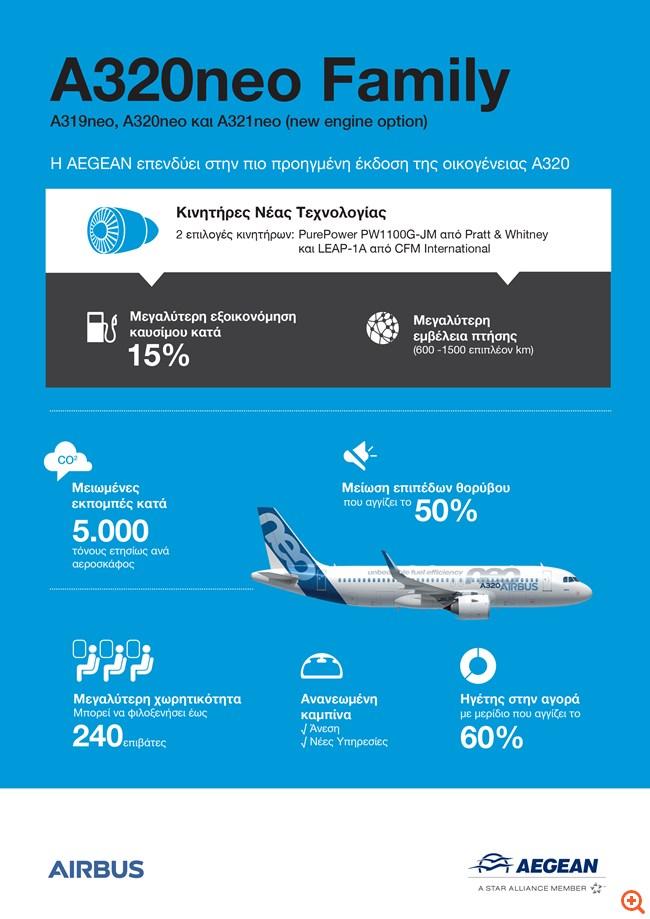 Aegean Airbus info