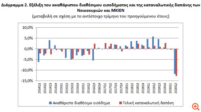ΕΛΣΤΑΤ: Τα νοικοκυριά έχασαν €3,9 δισ. από το εισόδημα τους το β' τρίμηνο
