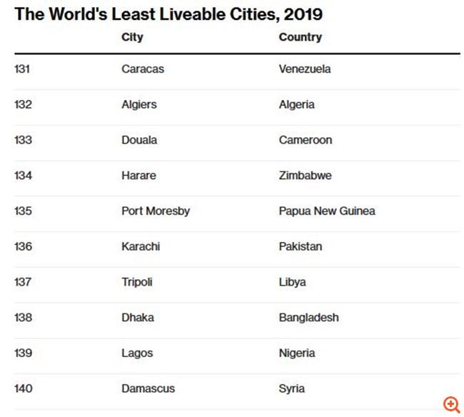 Economist Πόλεις 2019 2