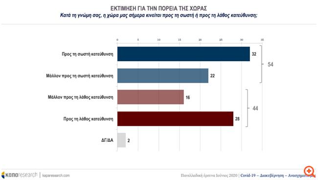 """Δημοσκόπηση Κάπα Research: """"Αγγίζει"""" τις 17 μονάδες η διαφορά ΝΔ - ΣΥΡΙΖΑ"""