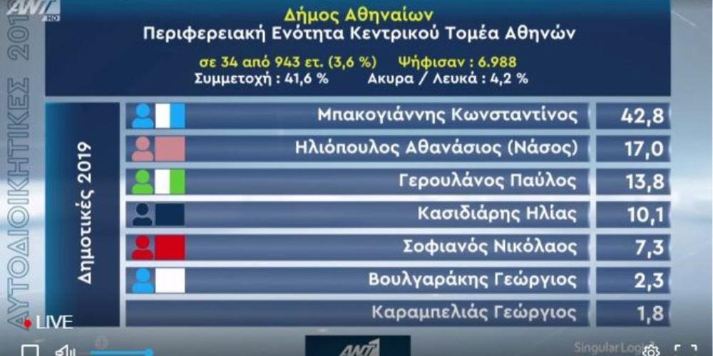 Σαρωτική νίκη Μπακογιάννη δείχνουν τα πρώτα αποτελέσματα