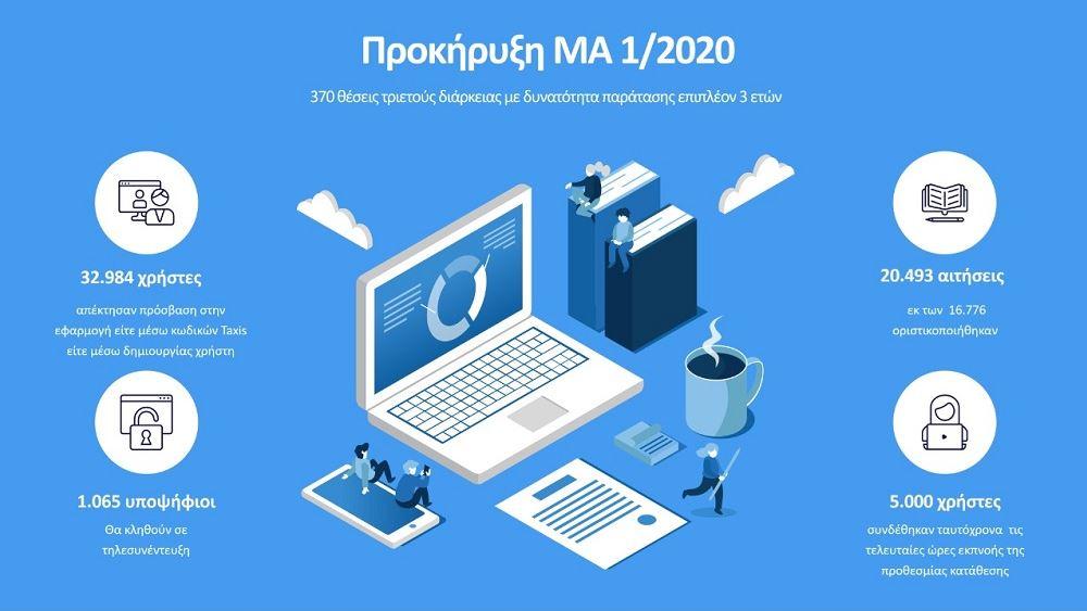 Υπ. Μετανάστευσης: Υψηλή συμμετοχή στην Προκήρυξη ΜΑ 1/2020 για 370 θέσεις συμβασιούχων
