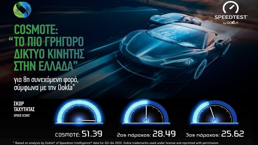 COSMOTE: Tο πιο γρήγορο δίκτυο κινητής στην Ελλάδα για όγδοη συνεχόμενη φορά