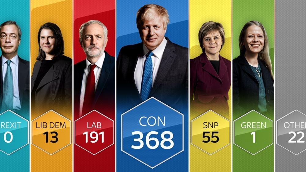 Βρετανία Εκλογές: Iσχυρή αυτοδυναμία Τζόνσον, συντριβή Εργατικών - Ανοίγει ο δρόμος για το Brexit