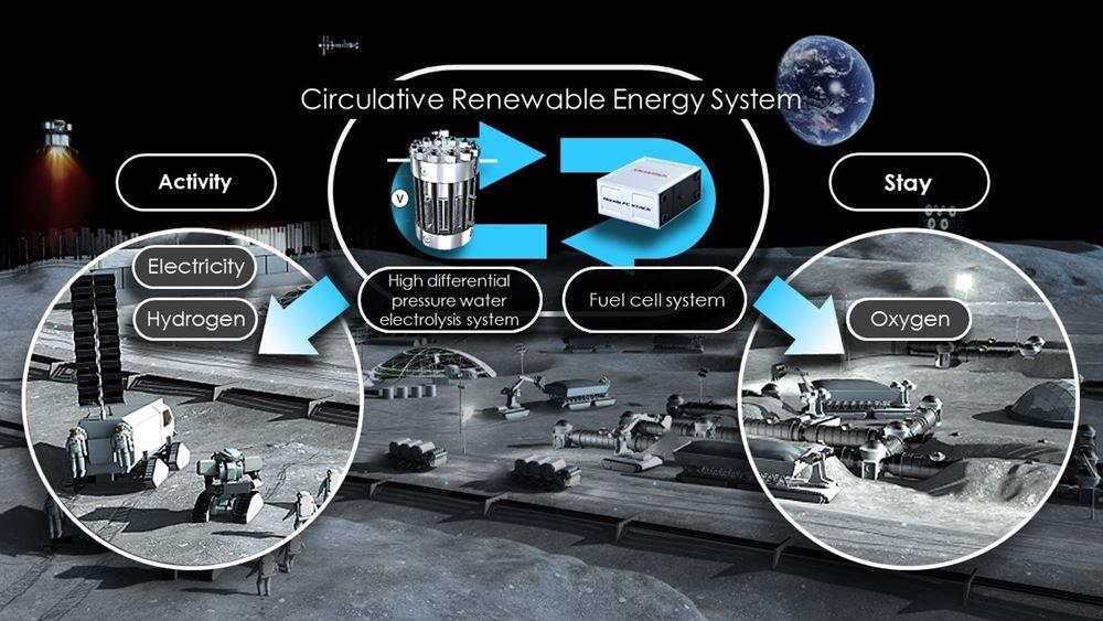Κυκλικό σύστημα ανανεώσιμης ενέργειας στο Διάστημα από την Honda