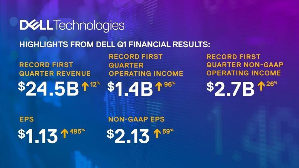 Έσοδα-ρεκόρ για το α΄ τρίμηνο χρήσης 2022 κατέγραψε η Dell Technologies