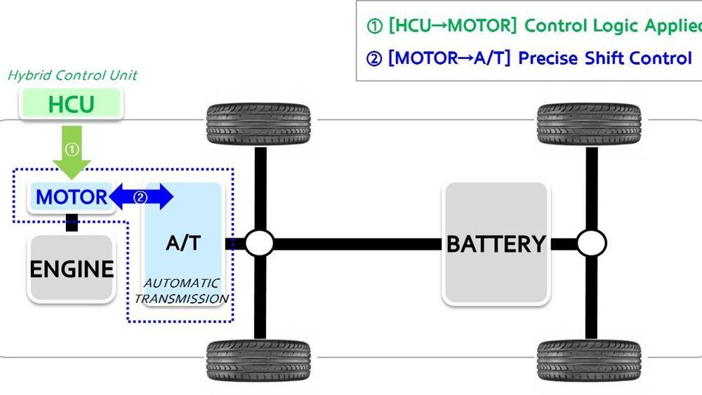 Η Hyundai καινοτομεί στα υβριδικά οχήματα