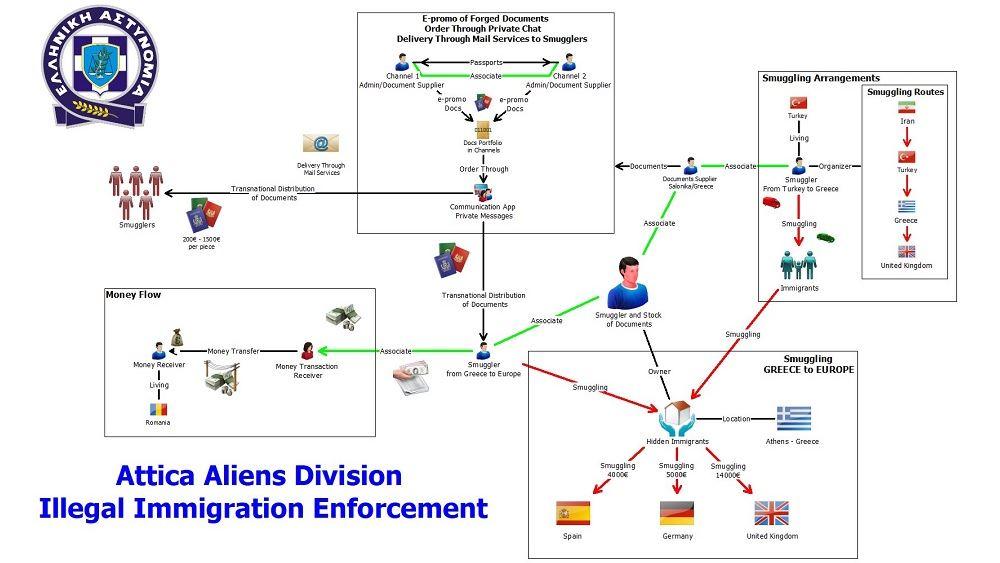 Εξάρθρωση κυκλώματος παράνομης διακίνησης μεταναστών και εμπορίας ταξιδιωτικών εγγράφων