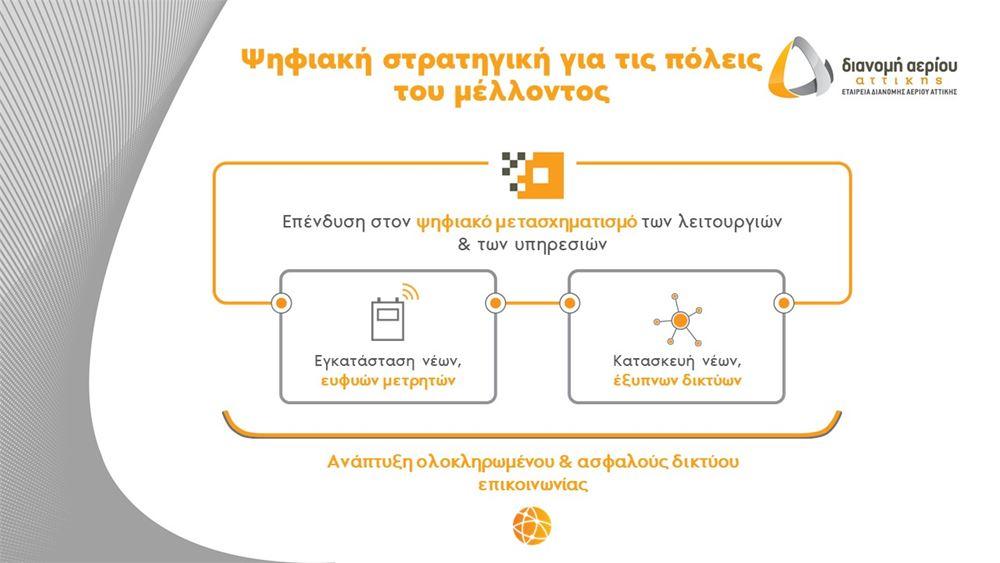 """Πιέρρος Χατζηγιάννης: Έτοιμη η ΕΔΑ Αττικής να προσφέρει τη φιλική προς το περιβάλλον και """"έξυπνη"""" ενέργεια του αύριο"""