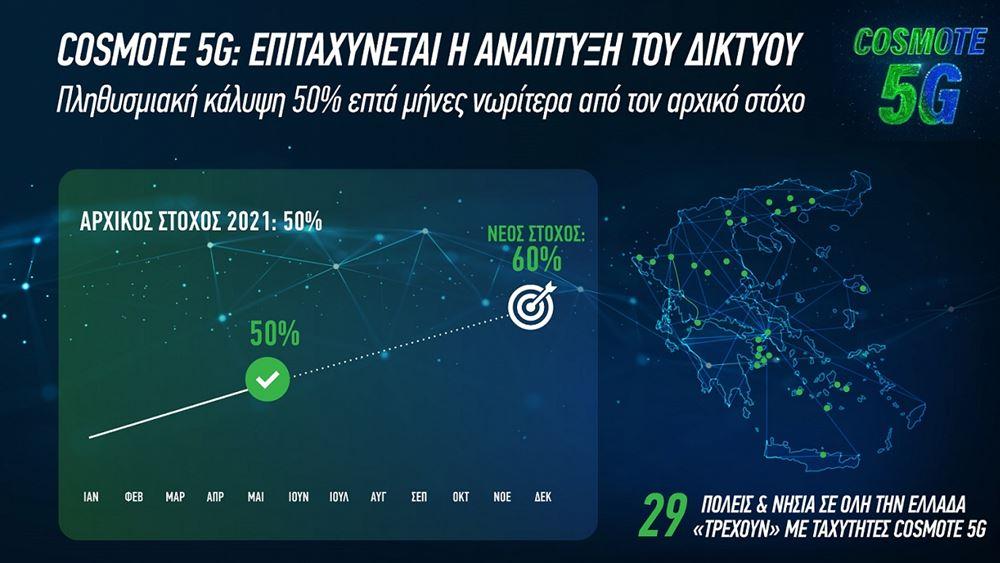 COSMOTE 5G: Πληθυσμιακή κάλυψη 50%, επτά μήνες νωρίτερα από τον αρχικό στόχο