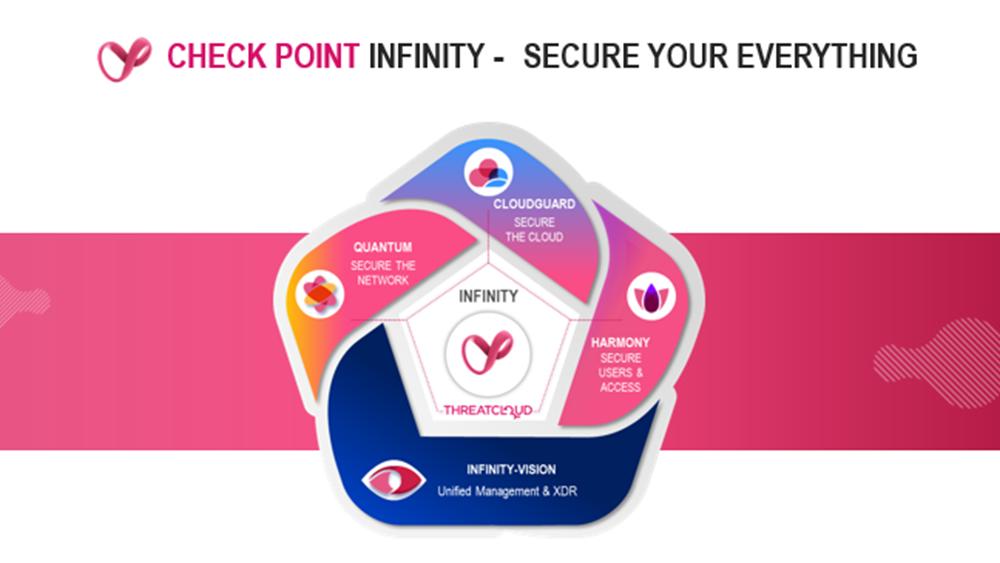Check Point Software Technologies: Αύξηση κερδών ανά μετοχή κατά 10% σε ετήσια βάση