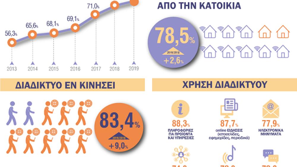 ΕΛΣΤΑΤ: 8 στα 10 νοικοκυριά έχουν πρόσβαση στο διαδίκτυο