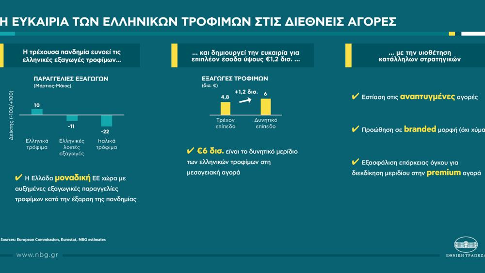 Εθνική Τράπεζα: Πιέσεις δέχθηκαν οι ελληνικές εξαγωγές το δίμηνο Μαρτίου-Απριλίου