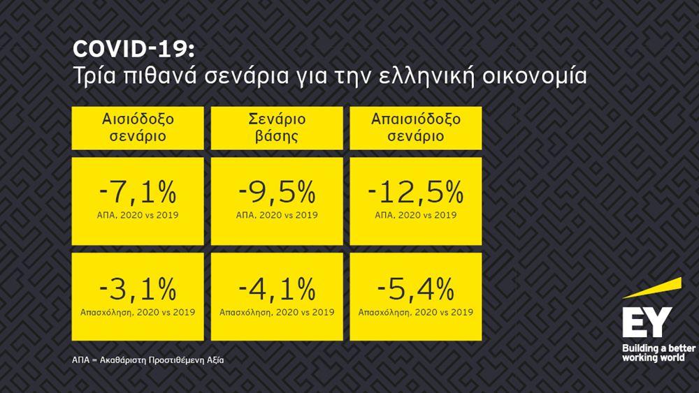 Τι αναφέρει η έκθεση της EY για τις επιπτώσεις της πανδημίας ανά κλάδο της ελληνικής οικονομίας