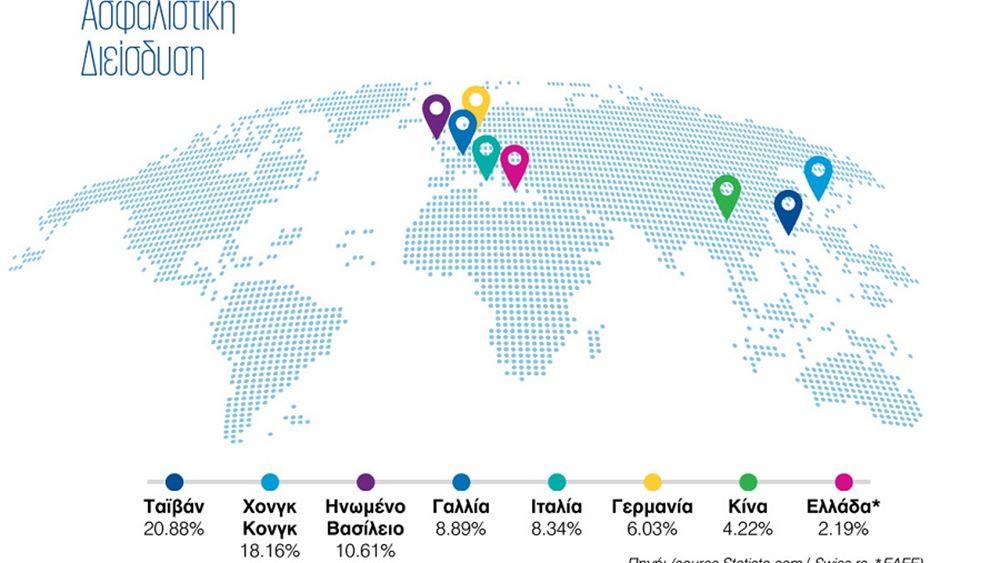 Έρευνα KPMG: Νέες προκλήσεις της αγοράς επιβάλουν στους ασφαλιστές να προετοιμαστούν