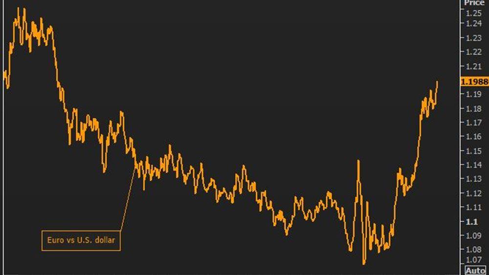 Το ευρώ ενισχύεται 0,23%, στα 1,2146 δολάρια