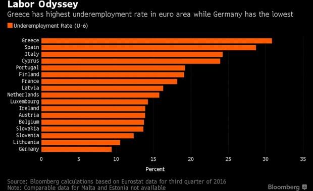 Πρώτη στην ευρωζώνη η Ελλάδα στην υποαπασχόληση
