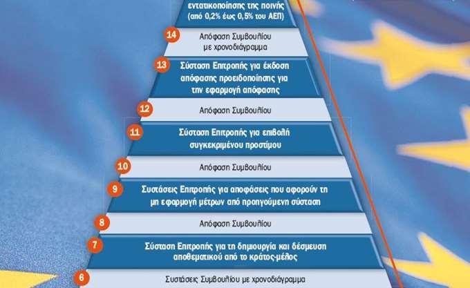 Ιταλία-ΕΕ: Τι προβλέπεται στη συνέχεια για τη μεταξύ τους σχέση