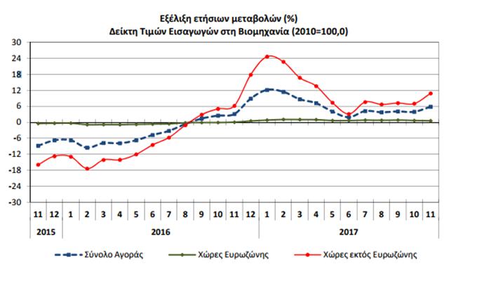 ΕΛΣΤΑΤ: Αύξηση 5,8% του δείκτη τιμών εισαγωγών στη βιομηχανία το Νοέμβριο