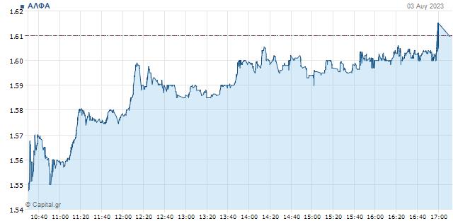 Χρηματιστήριο: Ανακάμπτει στο 1 ευρώ η Alpha Bank