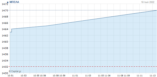 Πραγματοποιήθηκε το placement στην Jumbo στα 14,70 ευρώ ανά μετοχή