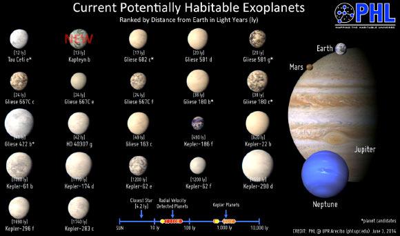 Ανακαλύφθηκαν δύο αρχαίοι εξωπλανήτες εκ των οποίον ο ένας μπορεί να φιλοξενεί ζωή